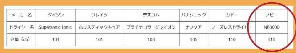 ノビーマイナスイオンドライヤーの音の大きさを比較する表