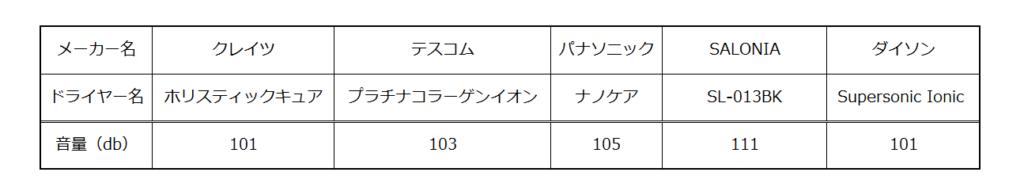 ダイソンドライヤーの音を他のドライヤーと比較した表
