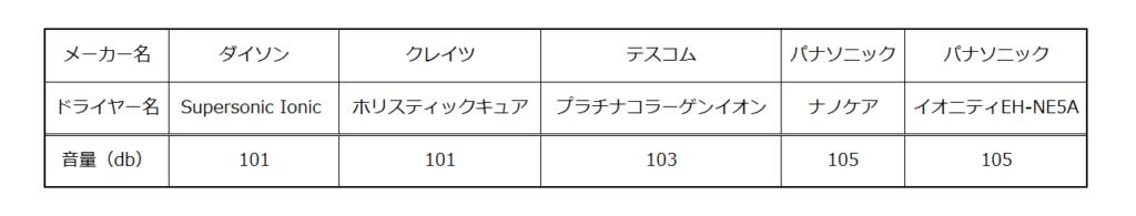 イオニティドライヤーの音の大きさの比較表