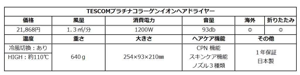 テスコムドライヤーTCD5100のスペック表