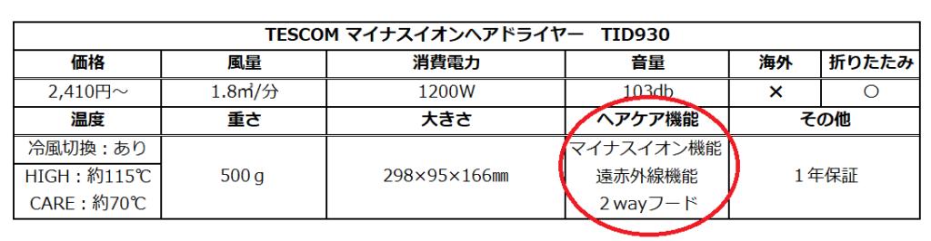 テスコムドライヤーTID930のスペック表