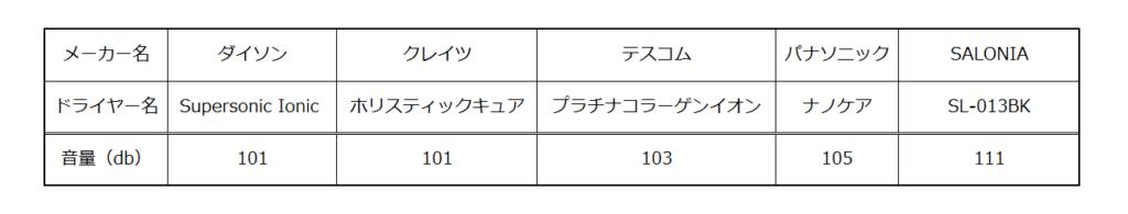 サロニアドライヤーの音の比較