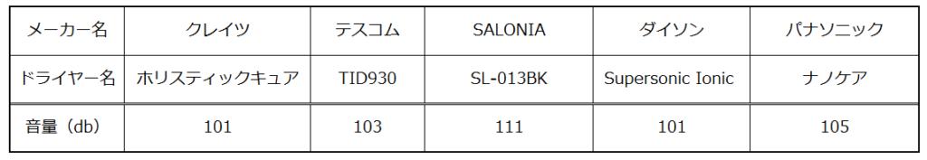 ナノケアドライヤーの音の大きさの比較
