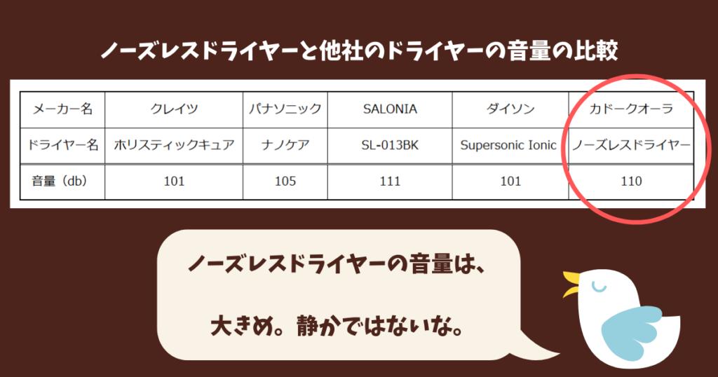 カドークオーラのドライヤーの音の大きさを説明するための表