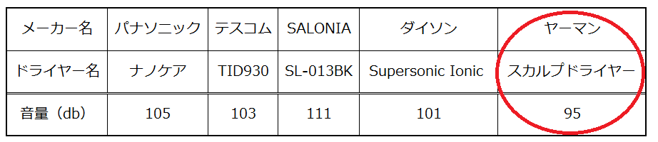 ヤーマンスカルプドライヤーの音の大きさの比較表