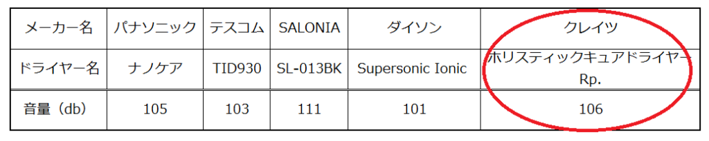 ホリスティックキュアドライヤーRp.(レシピ)の音の大きさの比較表