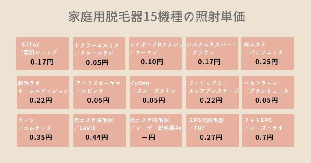 家庭用脱毛器の照射単価を比較する図