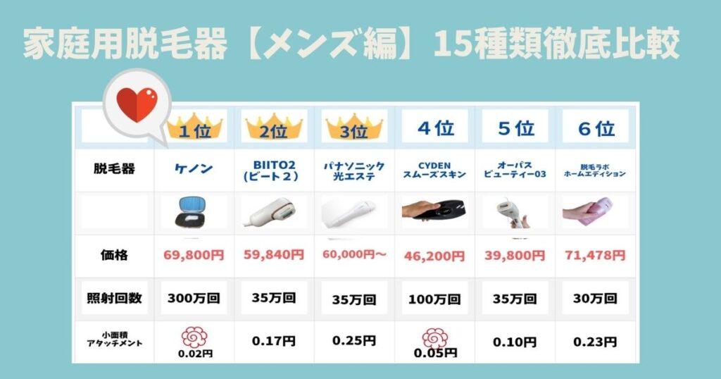 【髭 】家庭用脱毛器(メンズ編)おすすめ大発表!15機種を徹底比較したNO.1はコレ!!