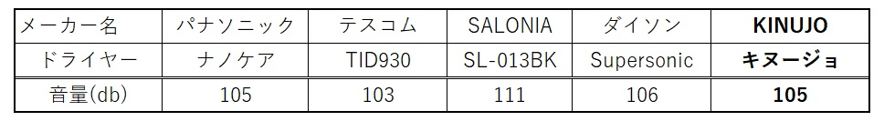 KINOJOドライヤーの音の大きさの比較表