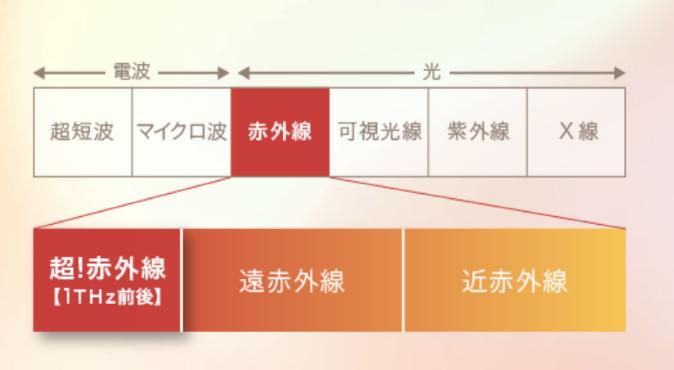 KINUJOドライヤーの超遠赤外線の画像